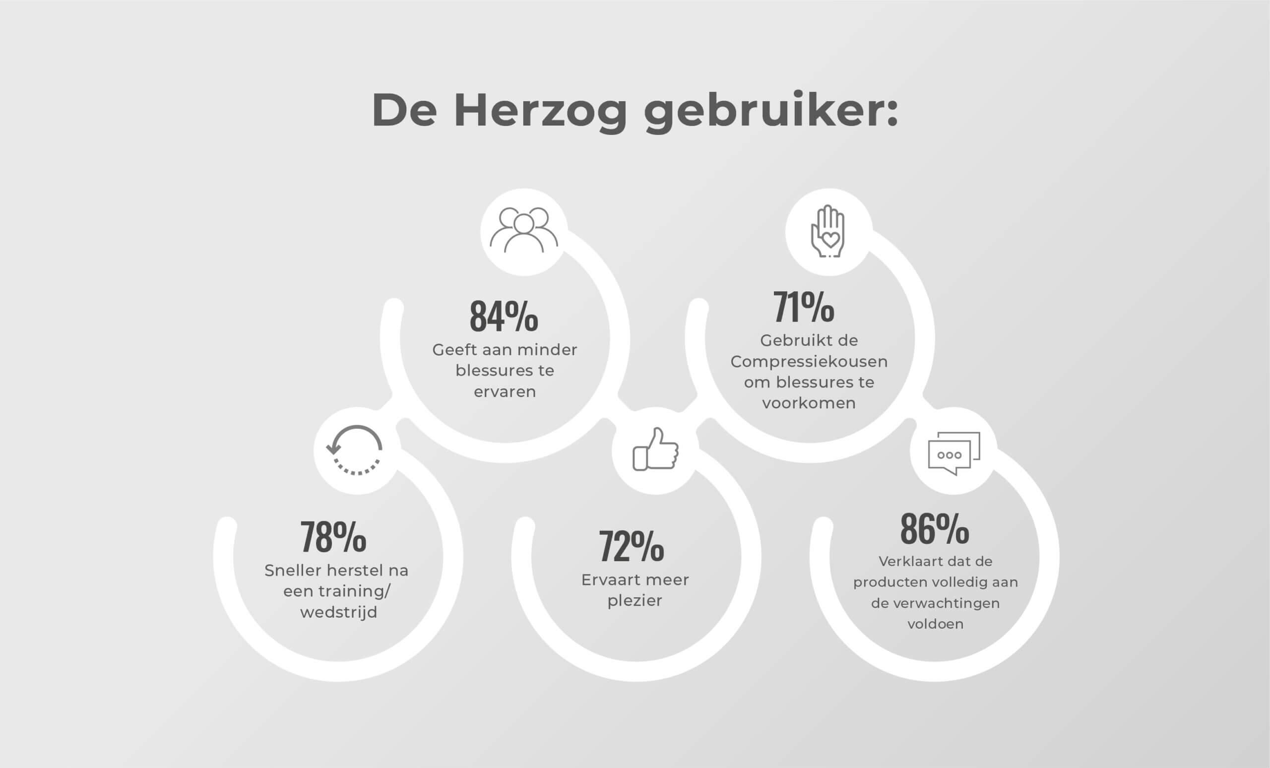 Onderzoek naar Herzog Sport PRO Compressiekousen
